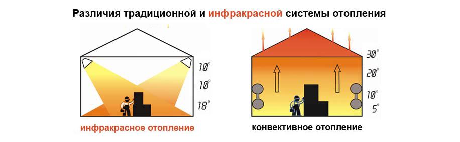 Как греет инфракрасный потолочный обогреватель фото