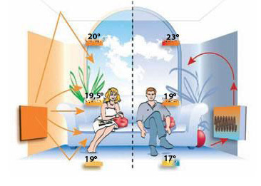 принцип обігріву інфрачервоних обігрівачів фото