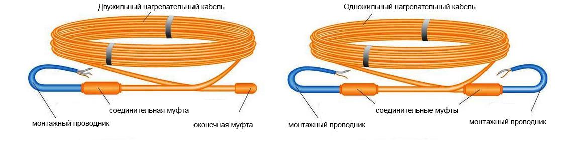 Отличие одножильного нагревательного кабеля от двухжильного фото